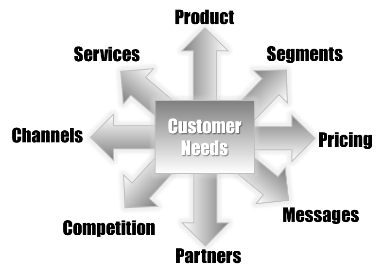 Customer needs drive strategy